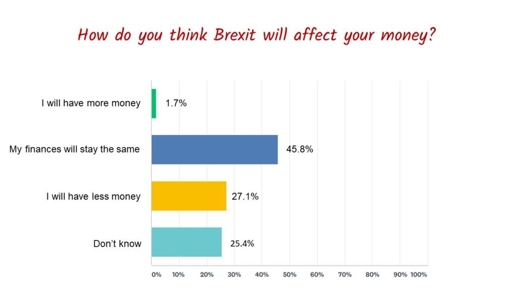 Brexit Survey Results Chart 2